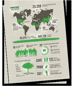 TTI Infographic